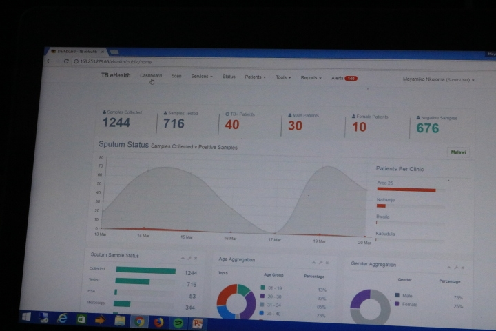 The e-Health Real Time Dashboard